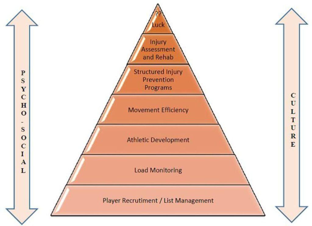 Skadepreventionspyramiden