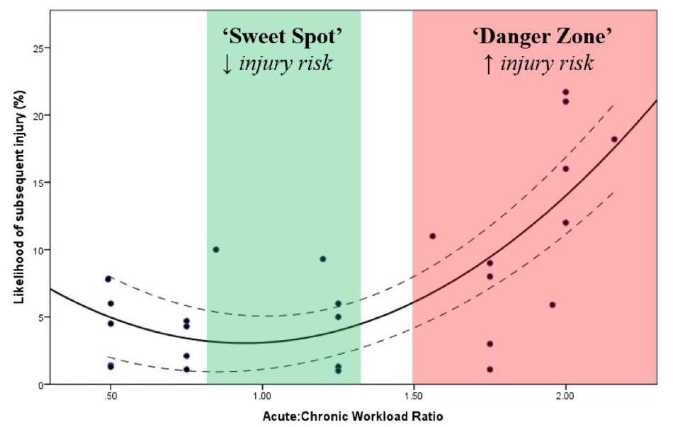 Kan träningsbelastningen förutspå vem som blir skadad?